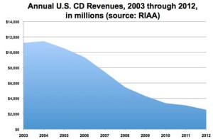 CD-revenues-2003-12